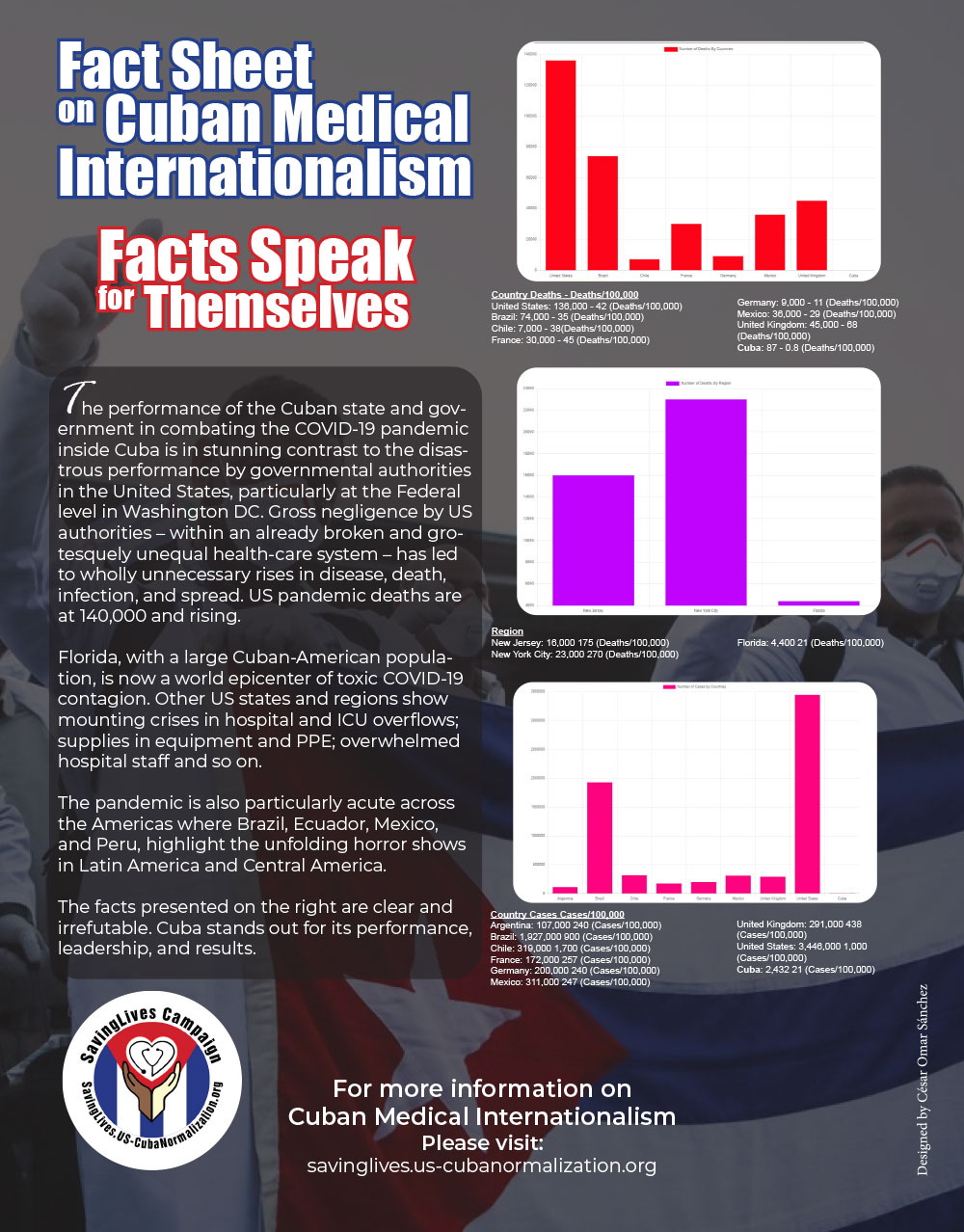 FACT SHEET ON CUBAN MEDICAL INTERNATIONALISM